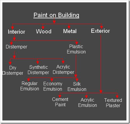 paint-on-building